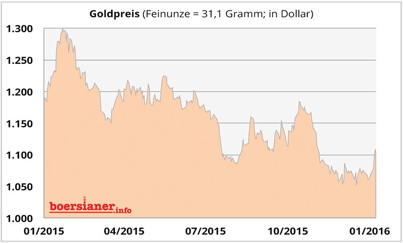 gold-preis-47