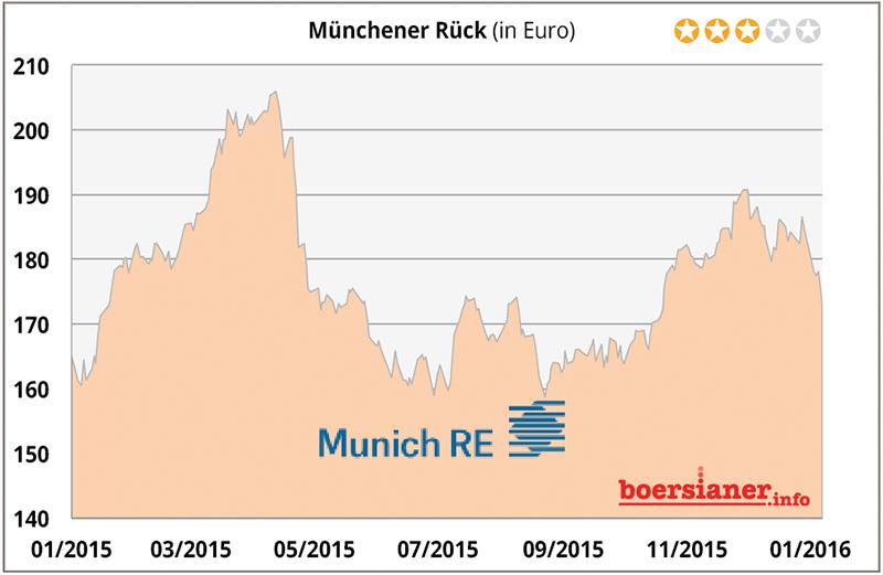 muenchener-rueck-aktie-47