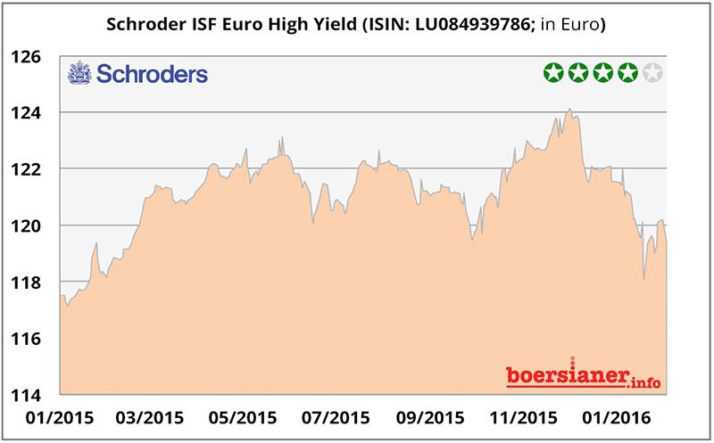 49-schroders-high-yield-fonds