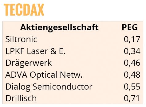 49-tecdax-peg