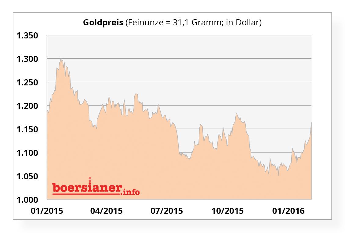 chart-gold-preis-070216