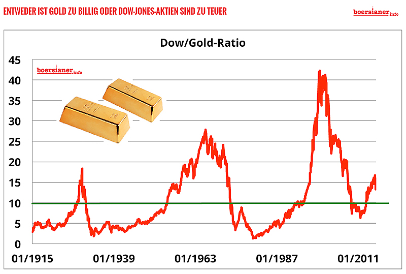 51-dow-gold-ratio