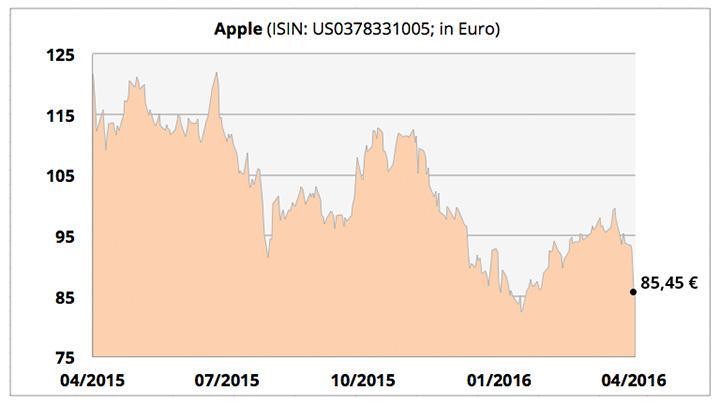 apple-aktie-chart-280416
