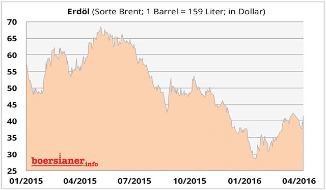 erdoel-chart-53