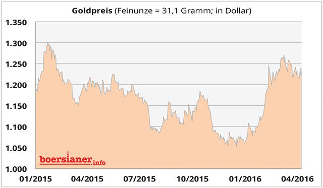 gold-chart-53