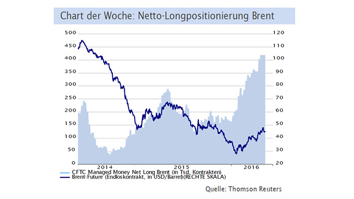chart-der-woche-lbbw-oel-brent