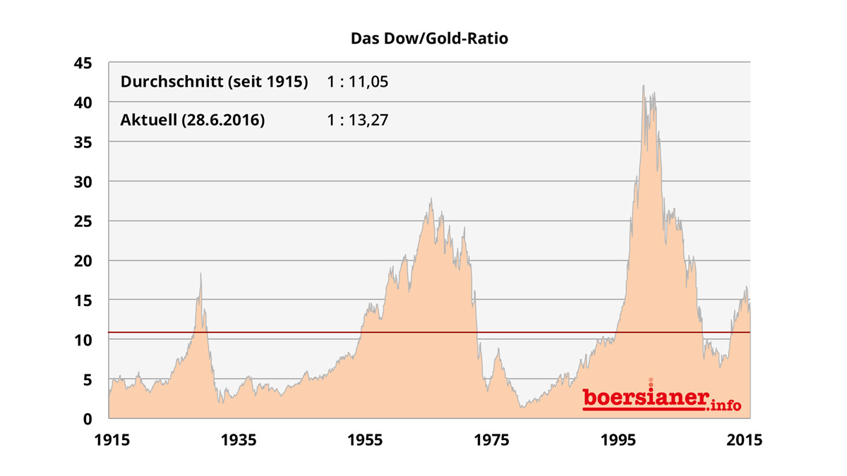 dow-gold-ratio-1915-2016